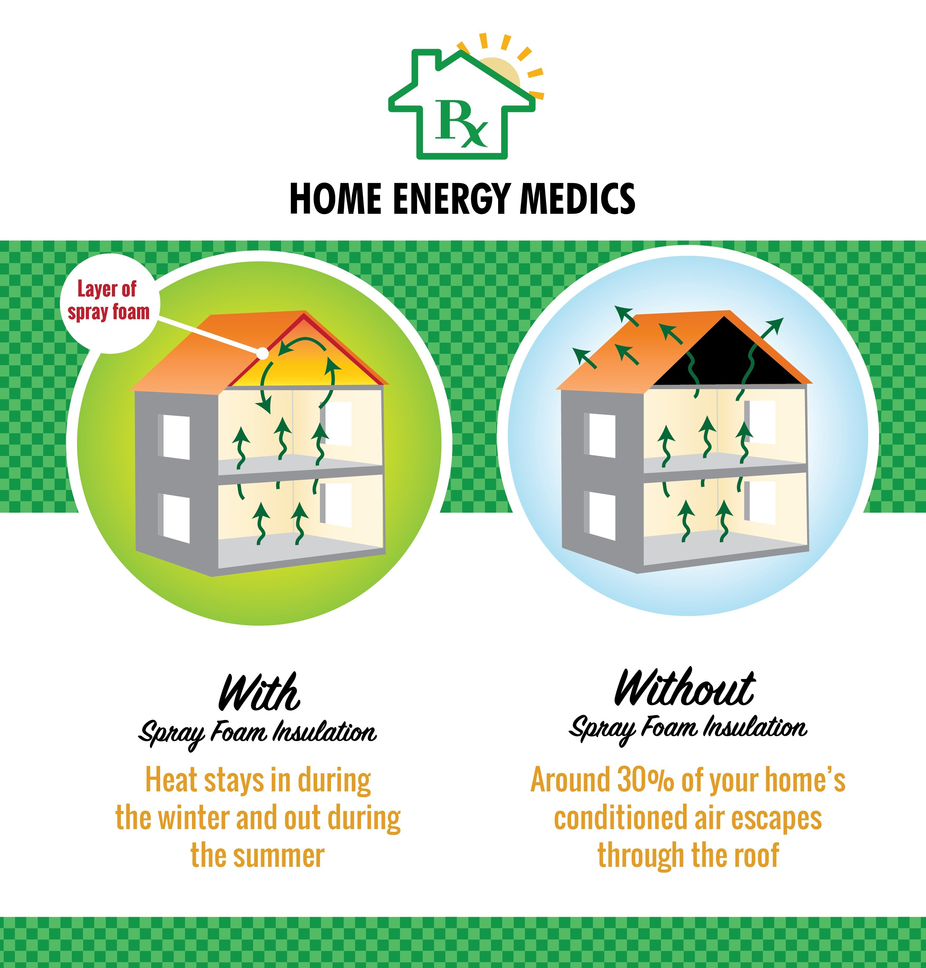 Your home with and without spray foam insulation