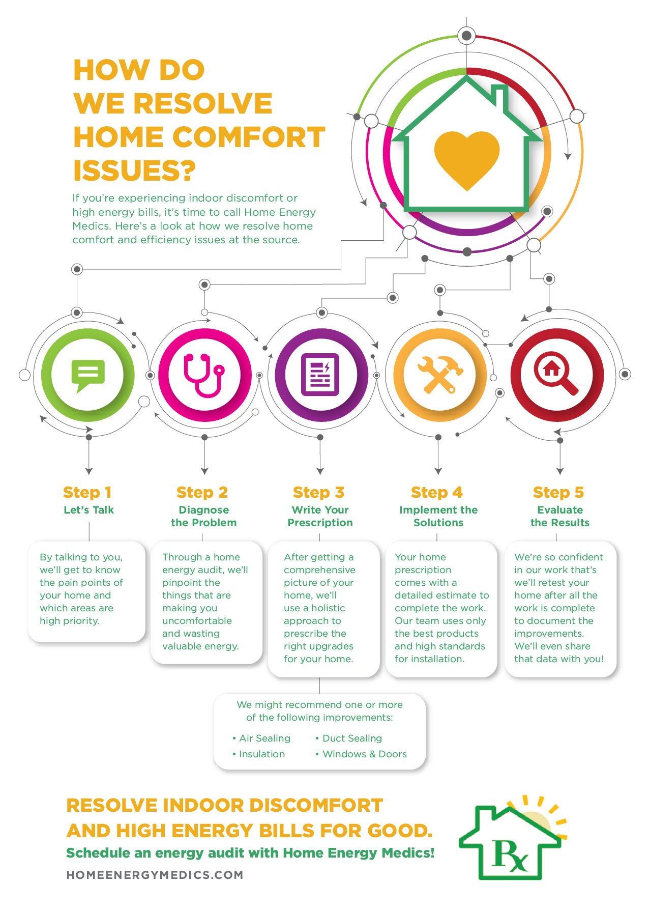 how do we resolve home comfort issues home energy medics infographic