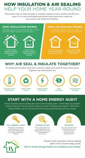 insulation, air sealing, home energy medics, va