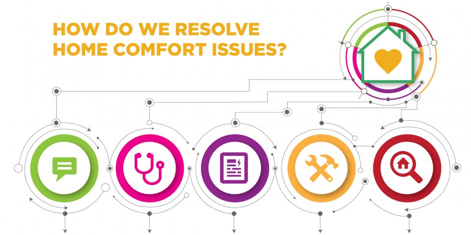 how do we resolve home comfort issues home energy medics header image